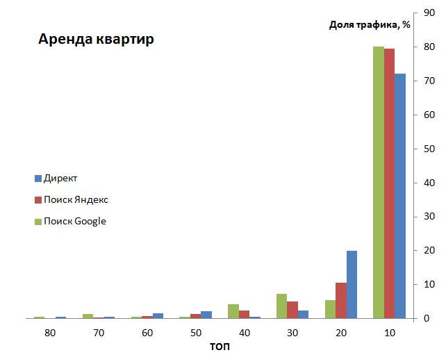 диаграмма данных конкурентов в сфере аренды квартир