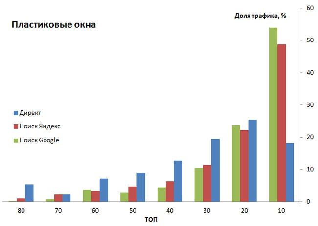 диаграмма данных конкурентов по пластиковым окнам