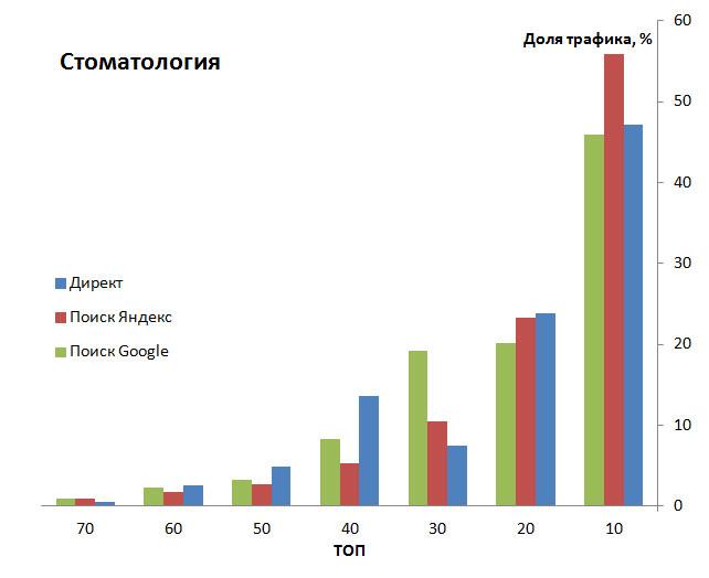 диаграмма данных конкурентов в сфере стоматологии
