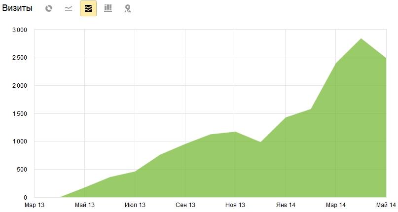 динамика посещаемости сайта elit-fasad.com