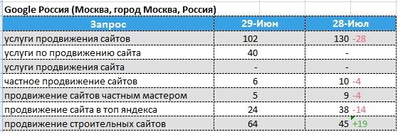 динамика позиций Google - Москва