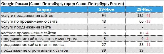 динамика позиций Google - Санкт-Петербург
