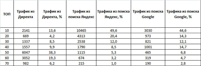 таблица трафика из поиска Яндекса, Google и Яндекс.Директа конкурентов в сфере услуг адвокатов
