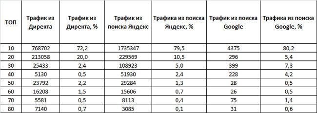 таблица трафика из поиска Яндекса, Google и Яндекс.Директа конкурентов в сфере аренды квартир