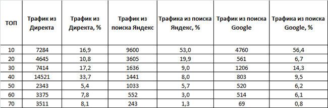 таблица трафика из поиска Яндекса, Google и Яндекс.Директа конкурентов в сфере переводов