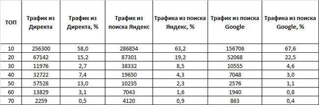 таблица трафика из поиска Яндекса, Google и Яндекс.Директа конкурентов в сфере доставки пиццы