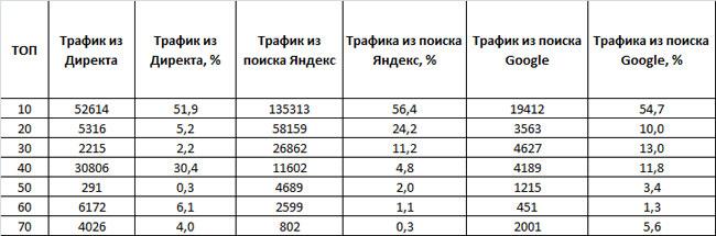 таблица трафика из поиска Яндекса, Google и Яндекс.Директа конкурентов в сфере натяжных потолков