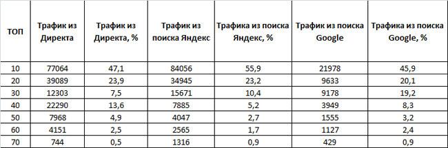 таблица трафика из поиска Яндекса, Google и Яндекс.Директа конкурентов в сфере стоматологии