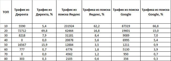 таблица трафика из поиска Яндекса, Google и Яндекс.Директа конкурентов в сфере услуг такси