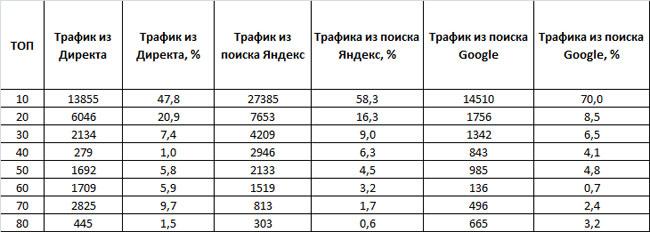 таблица трафика из поиска Яндекса, Google и Яндекс.Директа конкурентов по уборке квартир