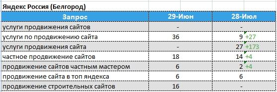 динамика позиций Яндекс - Белгород