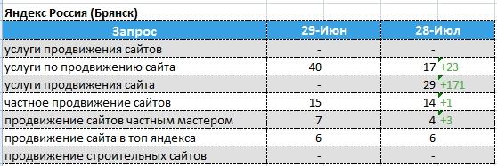 динамика позиций Яндекс - Брянск