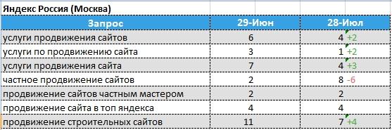 динамика позиций Яндекс - Москва