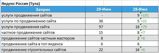 динамика позиций Яндекс - Тула
