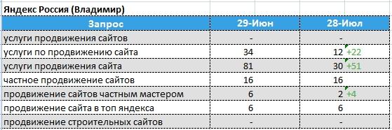 динамика позиций Яндекс - Владимир